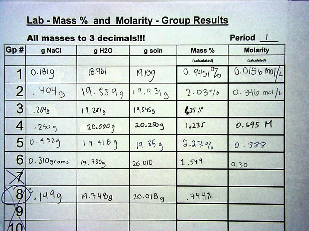 Mass% & Molarity LAB Results